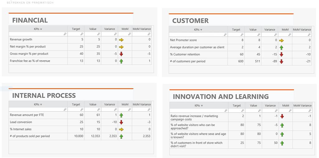 Screenshot voorbeeld Balanced Score Card Model