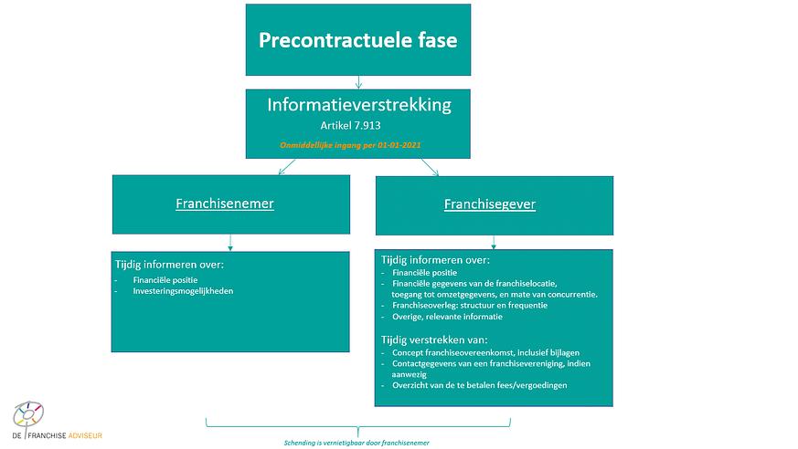 Overzicht precontractuele fase